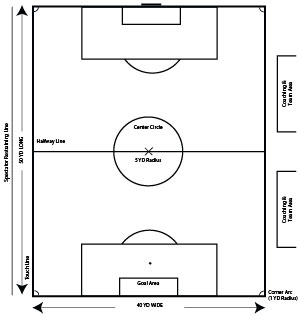 U5 Field Diagram